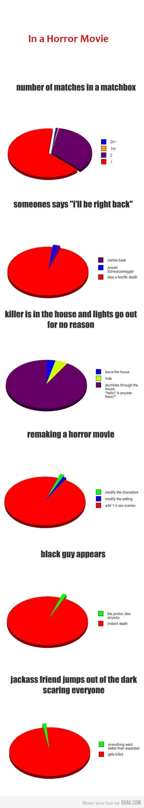 Horror movie statistics