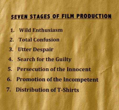 7 stages of film production
