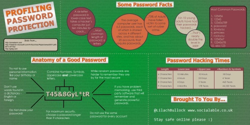 How to create a hack proof password
