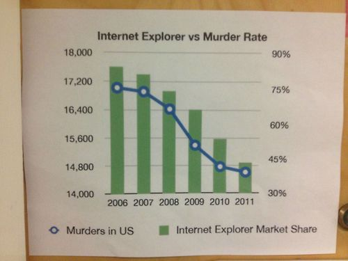 IE murder rate