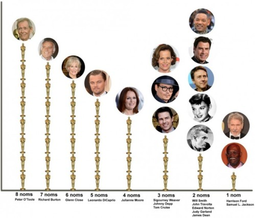 Oscar-Nominees-who-havent-won-685x586