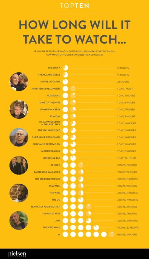 The amount of time it would take you if you wanted to binge-watch a list of popular TV shows