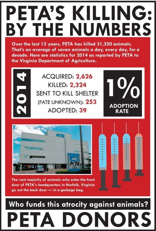 PETA-stats