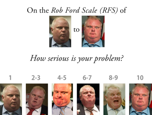 rob ford scale